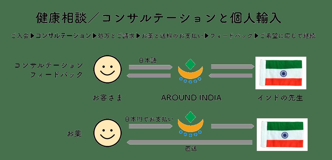 Greens Ayurvedaコンサルテーション