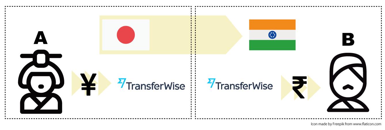 Transferwise格安海外送金の流れ