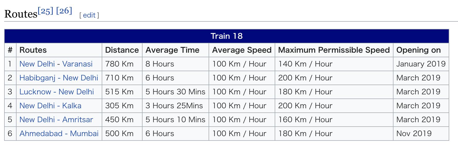 インド特急列車Train 18の所要時間