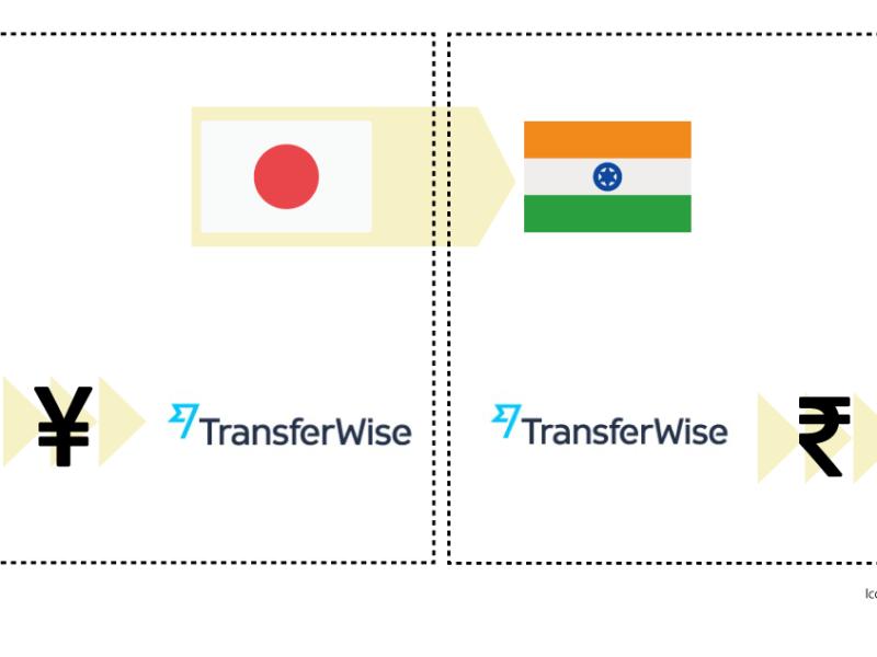 海外送金Transferwise送金の流れ
