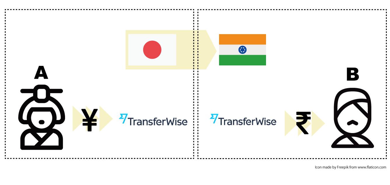 海外送金におすすめ!手数料格安の「Transferwise トランスファーワイズ」